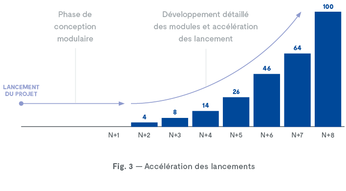 Time to market, conception, réduction des plannings de développement